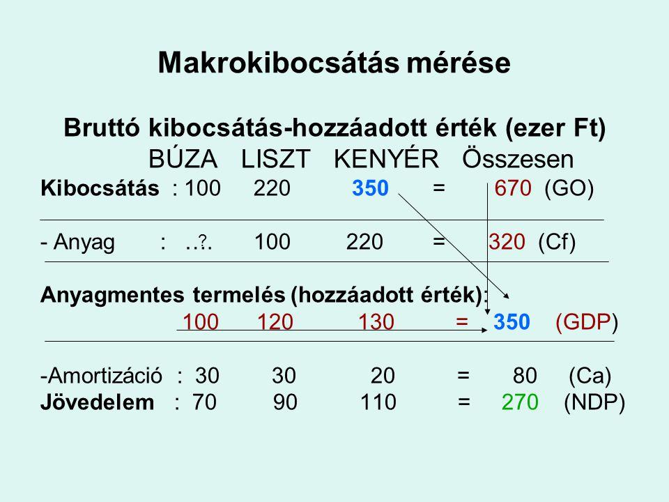 Makrokibocsátás mérése Bruttó kibocsátás-hozzáadott érték (ezer Ft) BÚZA LISZT KENYÉR Összesen Kibocsátás : 100 220 350 = 670 (GO) - Anyag : …. 100 22