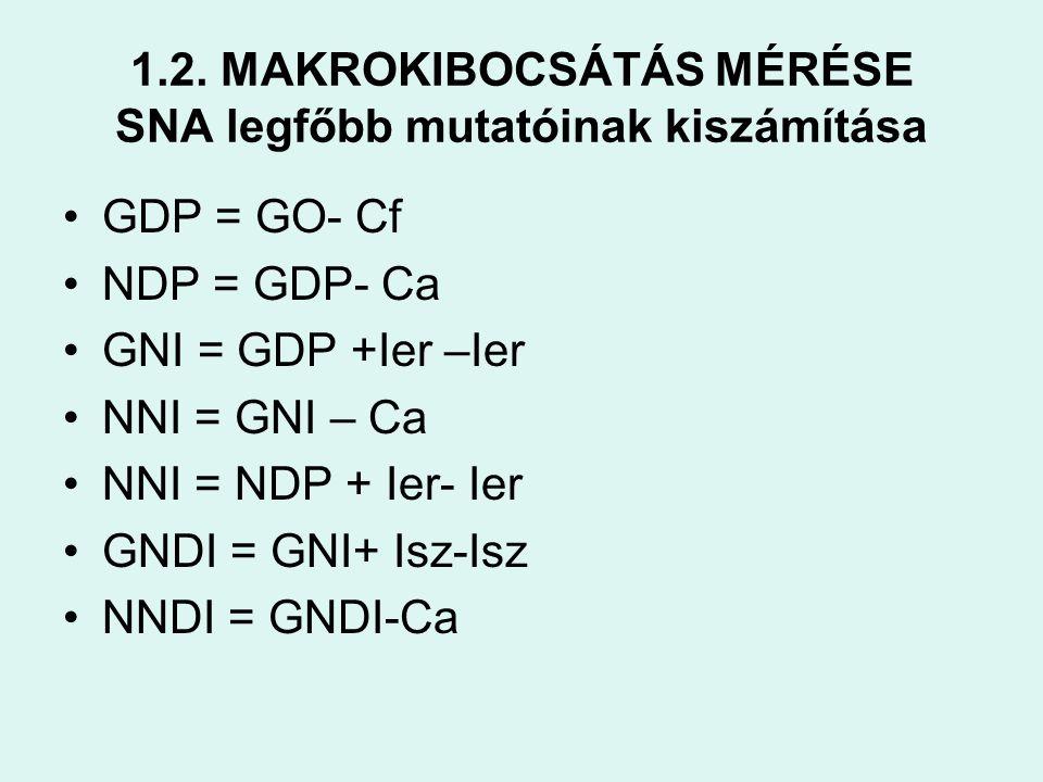 1.2. MAKROKIBOCSÁTÁS MÉRÉSE SNA legfőbb mutatóinak kiszámítása •GDP = GO- Cf •NDP = GDP- Ca •GNI = GDP +Ier –Ier •NNI = GNI – Ca •NNI = NDP + Ier- Ier