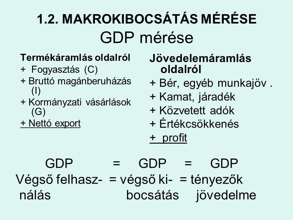 1.2. MAKROKIBOCSÁTÁS MÉRÉSE GDP mérése Termékáramlás oldalról + Fogyasztás (C) + Bruttó magánberuházás (I) + Kormányzati vásárlások (G) + Nettó export