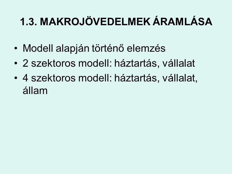 1.3. MAKROJÖVEDELMEK ÁRAMLÁSA •Modell alapján történő elemzés •2 szektoros modell: háztartás, vállalat •4 szektoros modell: háztartás, vállalat, állam