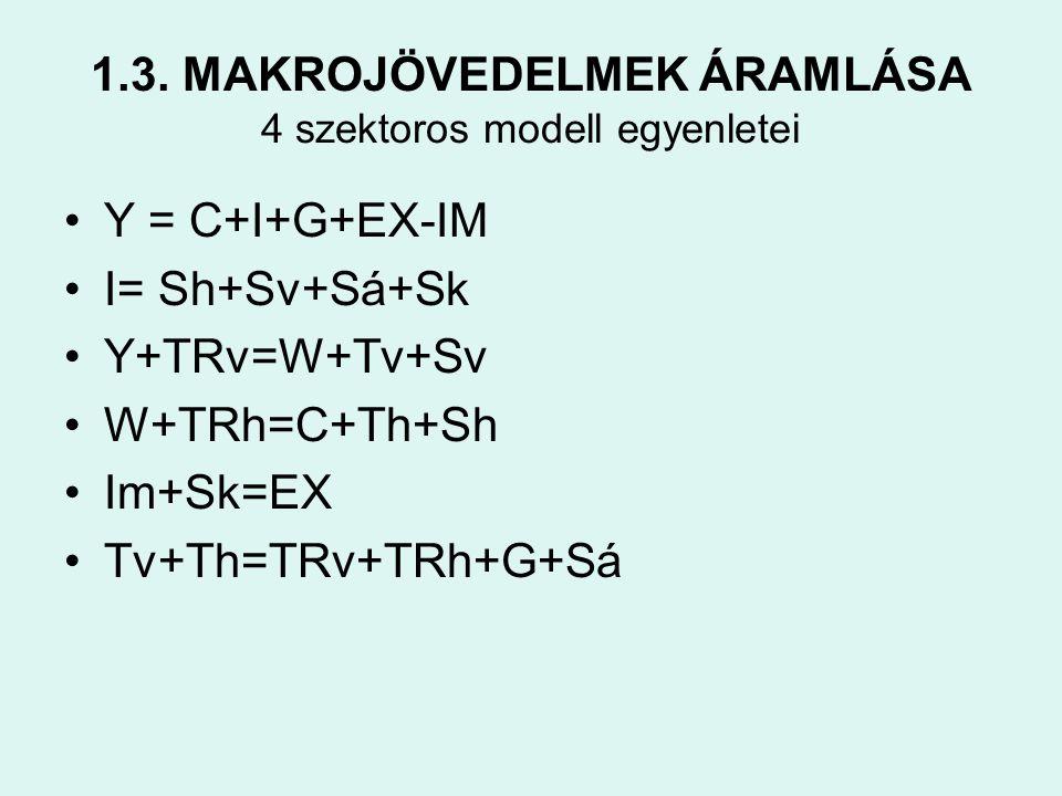 1.3. MAKROJÖVEDELMEK ÁRAMLÁSA 4 szektoros modell egyenletei •Y = C+I+G+EX-IM •I= Sh+Sv+Sá+Sk •Y+TRv=W+Tv+Sv •W+TRh=C+Th+Sh •Im+Sk=EX •Tv+Th=TRv+TRh+G+