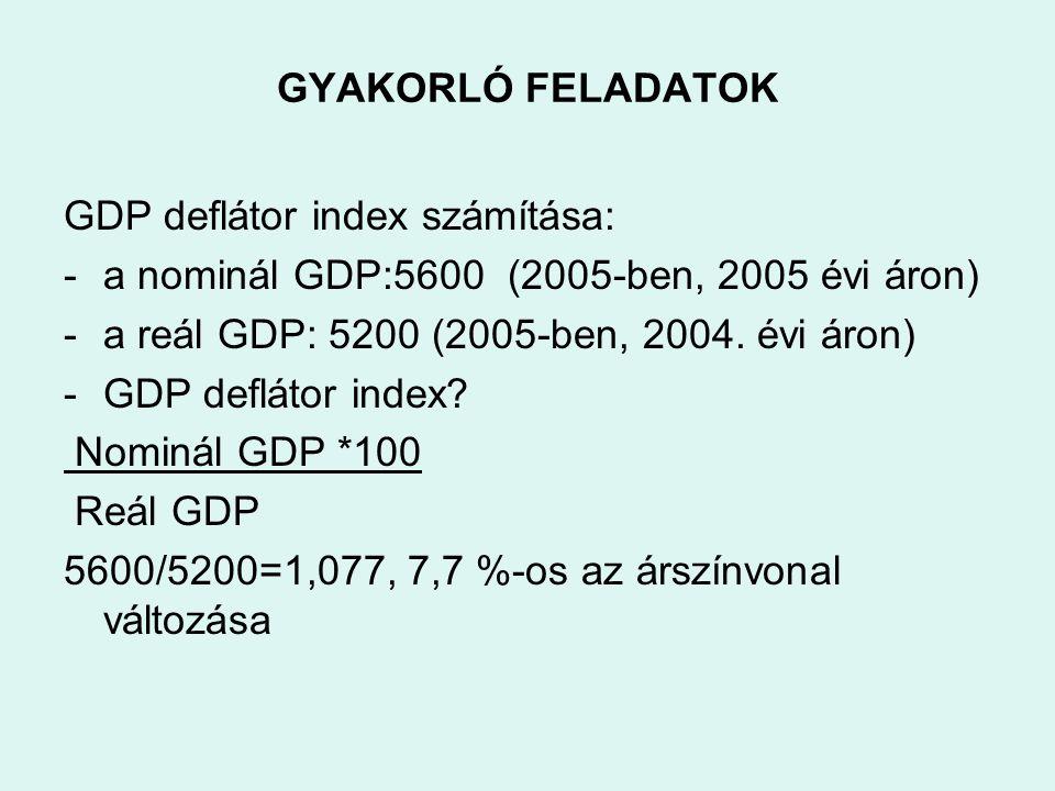 GYAKORLÓ FELADATOK GDP deflátor index számítása: -a nominál GDP:5600 (2005-ben, 2005 évi áron) -a reál GDP: 5200 (2005-ben, 2004. évi áron) -GDP deflá