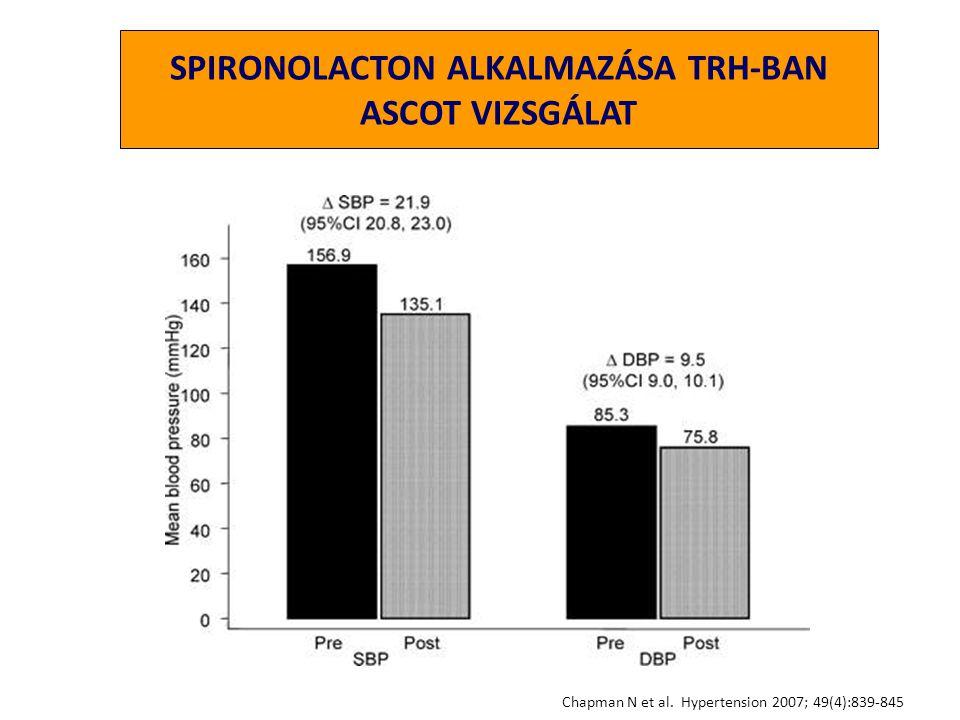 Chapman N et al. Hypertension 2007; 49(4):839-845 SPIRONOLACTON ALKALMAZÁSA TRH-BAN ASCOT VIZSGÁLAT