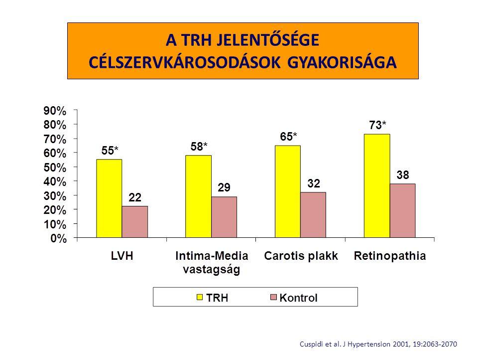 A TRH JELENTŐSÉGE CÉLSZERVKÁROSODÁSOK GYAKORISÁGA Cuspidi et al. J Hypertension 2001, 19:2063-2070
