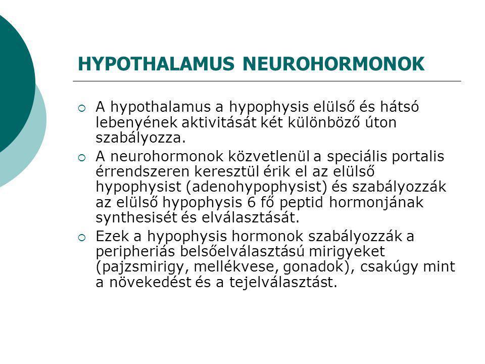 """THERÁPIA  Műtéti kezelés:  Cushing kór transsphenoidalis hypophysectomia - totál remissziós ráta 70–90% Radiosebészet: """"gamma- ill."""