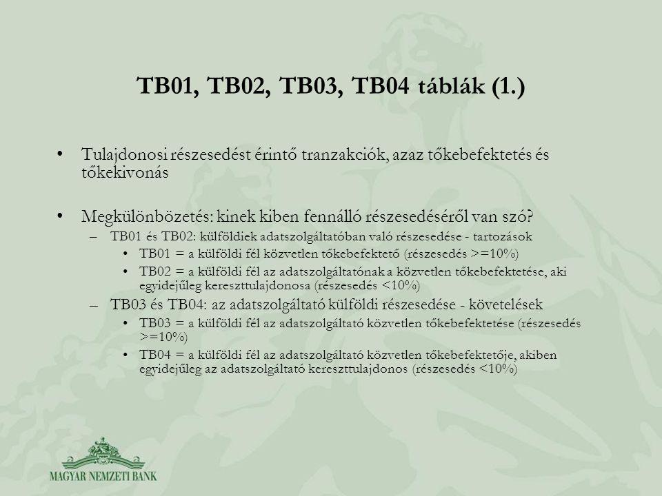 TB01, TB02, TB03, TB04 táblák (1.) •Tulajdonosi részesedést érintő tranzakciók, azaz tőkebefektetés és tőkekivonás •Megkülönbözetés: kinek kiben fenná