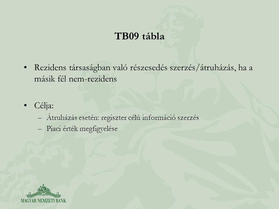 TB09 tábla •Rezidens társaságban való részesedés szerzés/átruházás, ha a másik fél nem-rezidens •Célja: –Átruházás esetén: regiszter célú információ s