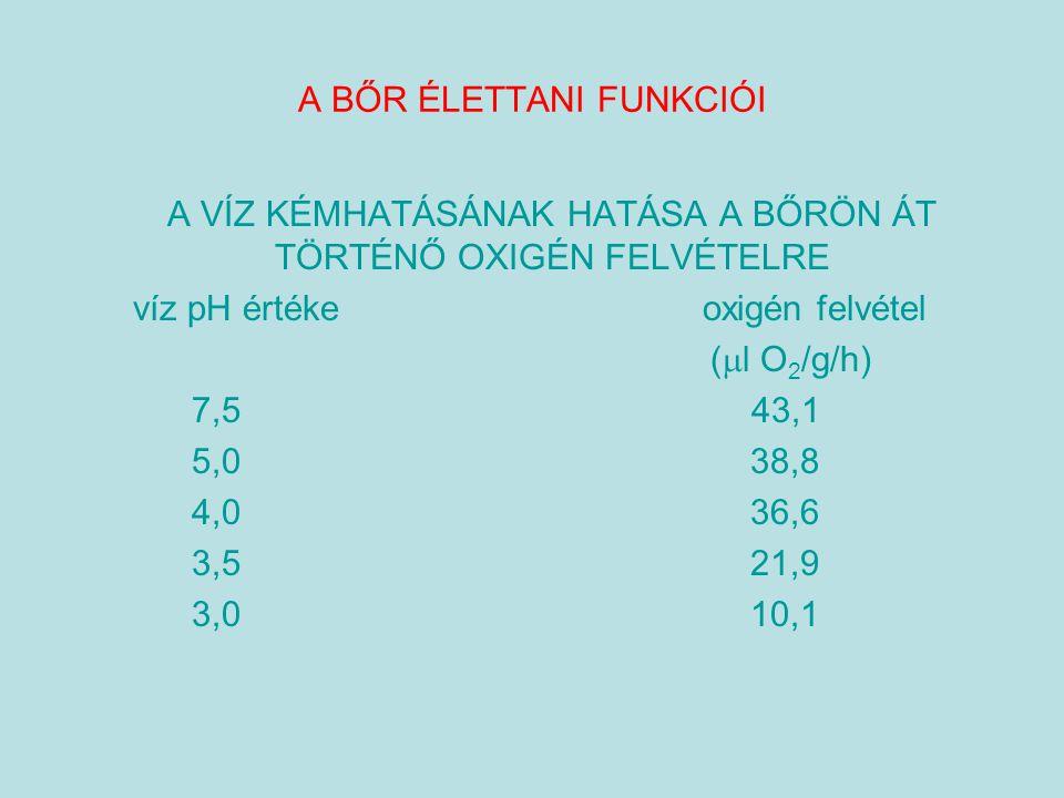 A BŐR ÉLETTANI FUNKCIÓI A VÍZ KÉMHATÁSÁNAK HATÁSA A BŐRÖN ÁT TÖRTÉNŐ OXIGÉN FELVÉTELRE víz pH értéke oxigén felvétel (  l O 2 /g/h) 7,5 43,1 5,0 38,8