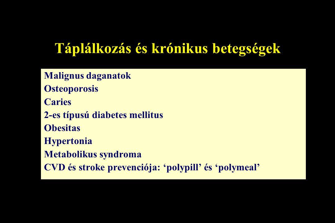 Táplálkozás és krónikus betegségek Malignus daganatok Osteoporosis Caries 2-es típusú diabetes mellitus Obesitas Hypertonia Metabolikus syndroma CVD é