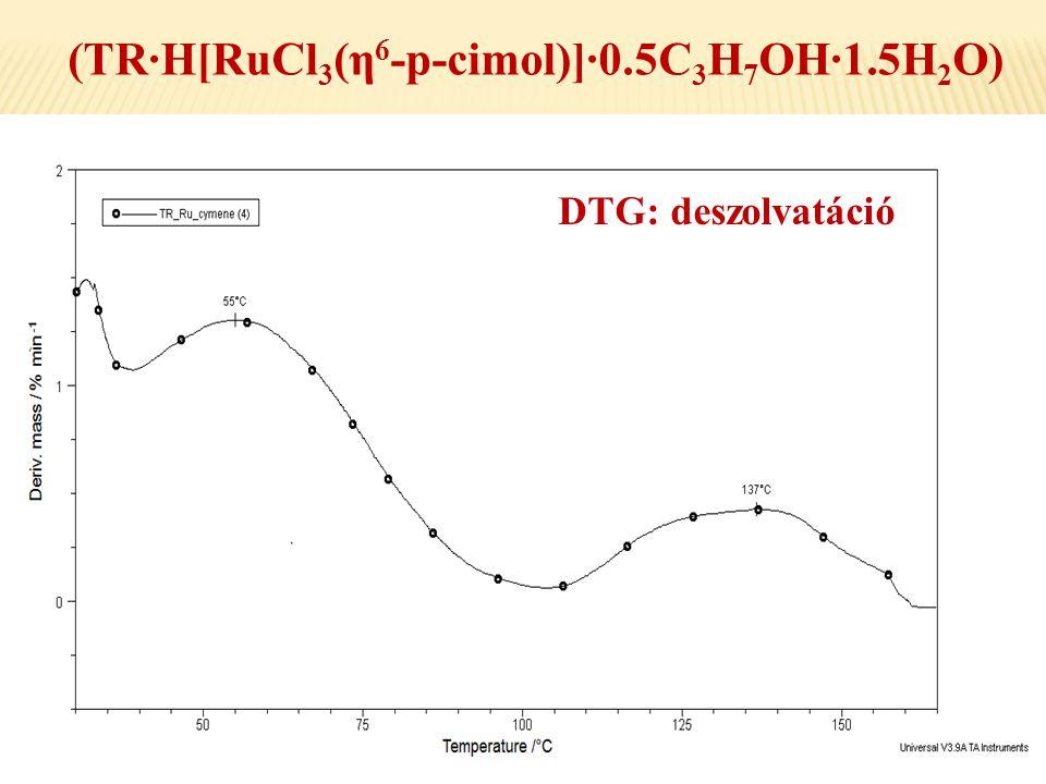 (TR·H[RuCl 3 (η 6 -p-cimol)]·0.5C 3 H 7 OH·1.5H 2 O) DTG: deszolvatáció