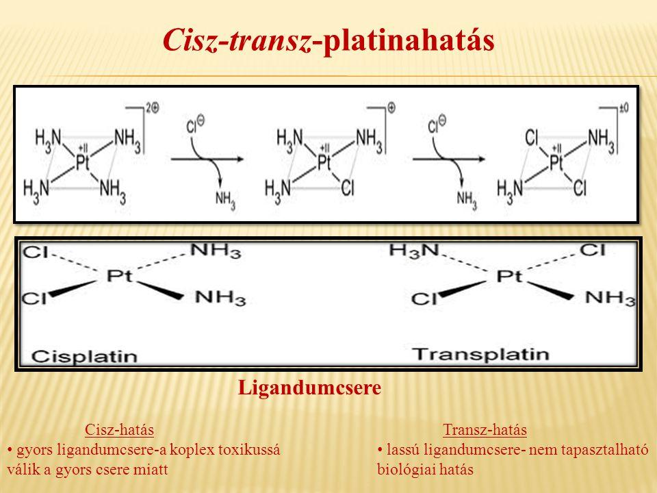 Cisz-transz-platinahatás Transz-hatás • lassú ligandumcsere- nem tapasztalható biológiai hatás Cisz-hatás • gyors ligandumcsere-a koplex toxikussá vál