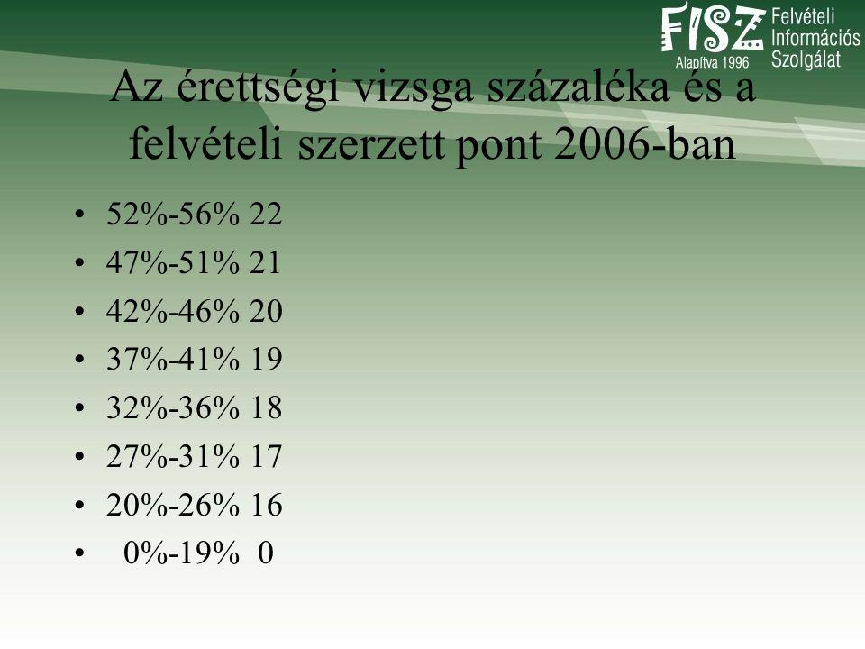Az érettségi vizsga százaléka és a felvételi szerzett pont 2006-ban •52%-56% 22 •47%-51% 21 •42%-46% 20 •37%-41% 19 •32%-36% 18 •27%-31% 17 •20%-26% 16 • 0%-19% 0