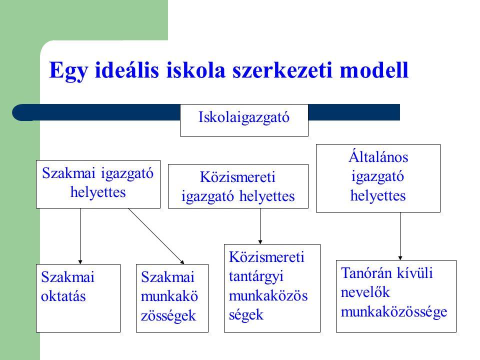 Egy ideális iskola szerkezeti modell Iskolaigazgató Szakmai igazgató helyettes Közismereti igazgató helyettes Általános igazgató helyettes Szakmai okt