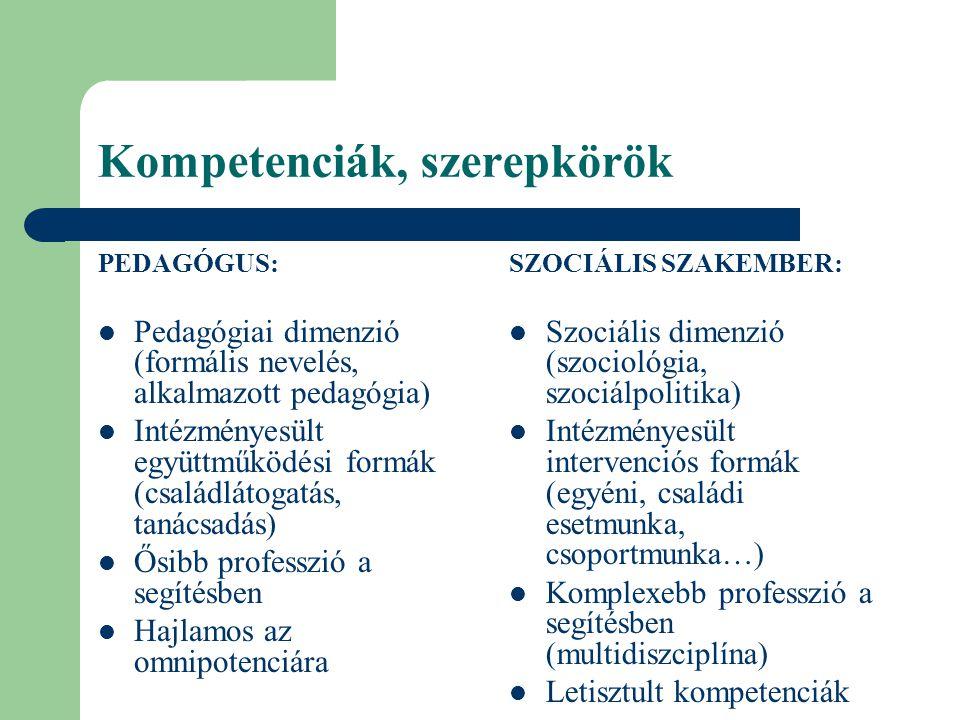 Kompetenciák, szerepkörök PEDAGÓGUS:  Pedagógiai dimenzió (formális nevelés, alkalmazott pedagógia)  Intézményesült együttműködési formák (családlát