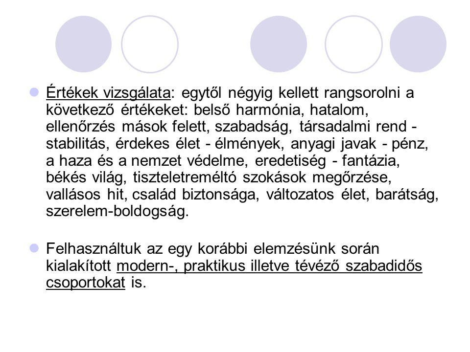  Értékek vizsgálata: egytől négyig kellett rangsorolni a következő értékeket: belső harmónia, hatalom, ellenőrzés mások felett, szabadság, társadalmi