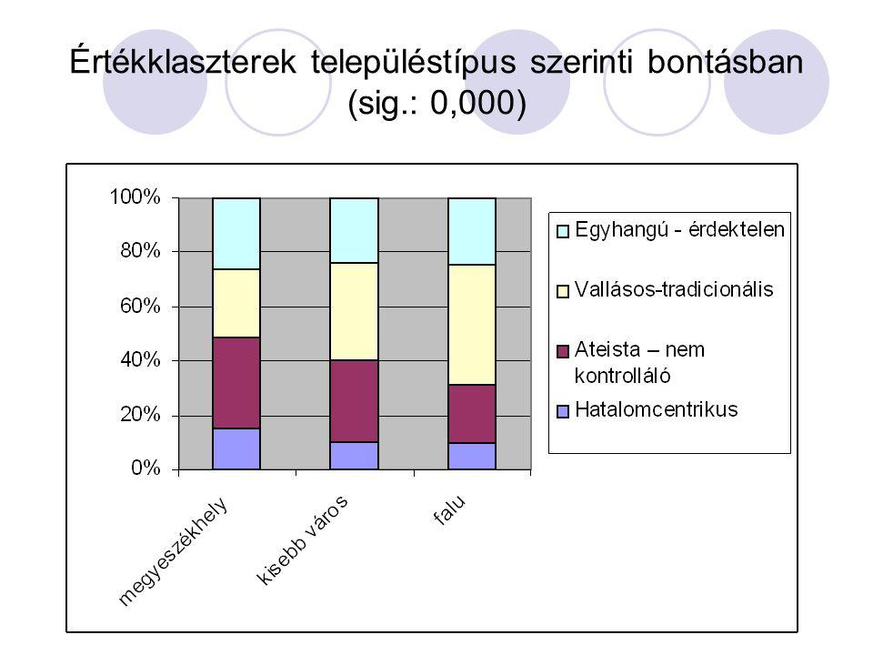 Értékklaszterek településtípus szerinti bontásban (sig.: 0,000)