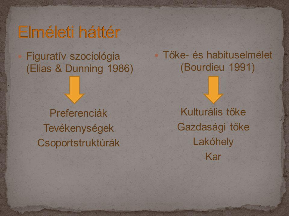  Figuratív szociológia (Elias & Dunning 1986) Preferenciák Tevékenységek Csoportstruktúrák  Tőke- és habituselmélet (Bourdieu 1991) Kulturális tőke Gazdasági tőke Lakóhely Kar