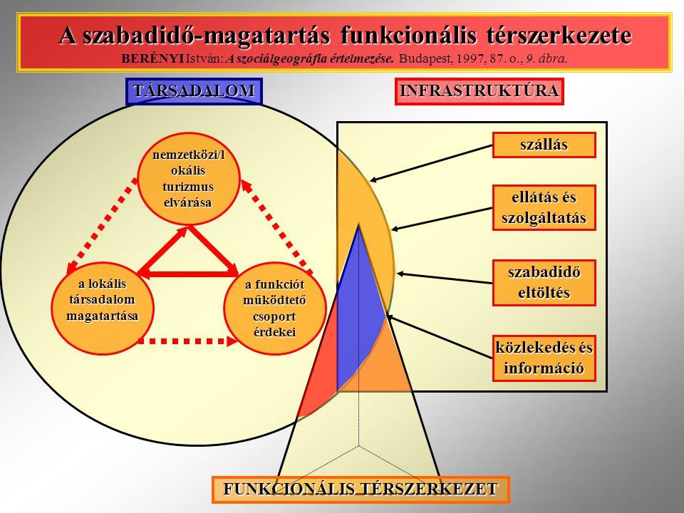 A szabadidő-magatartás funkcionális térszerkezete A szabadidő-magatartás funkcionális térszerkezete BERÉNYI István: A szociálgeográfia értelmezése.