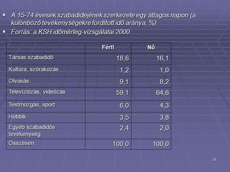 20  A 15-74 évesek szabadidejének szerkezete egy átlagos napon (a különböző tevékenységekre fordított idő aránya, %)  Forrás: a KSH időmérleg-vizsgá