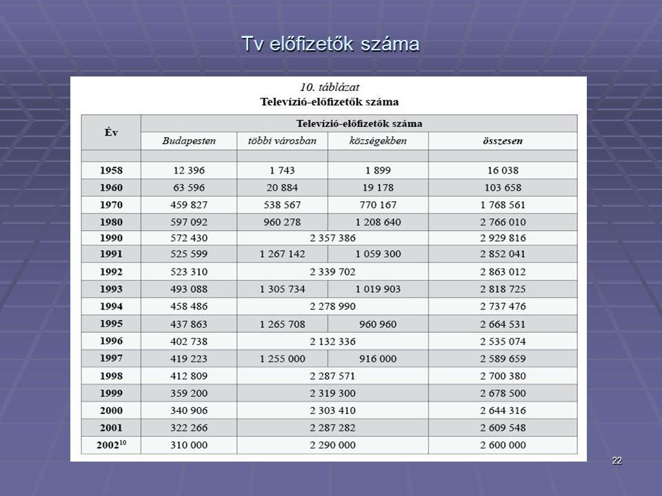 22 Tv előfizetők száma