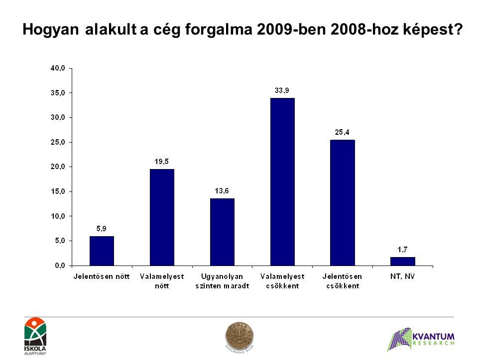 Hogyan alakult a cég forgalma 2009-ben 2008-hoz képest?