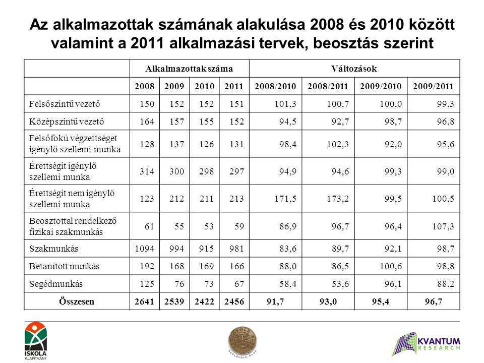 Az alkalmazottak számának alakulása 2008 és 2010 között valamint a 2011 alkalmazási tervek, beosztás szerint Alkalmazottak számaVáltozások 20082009201