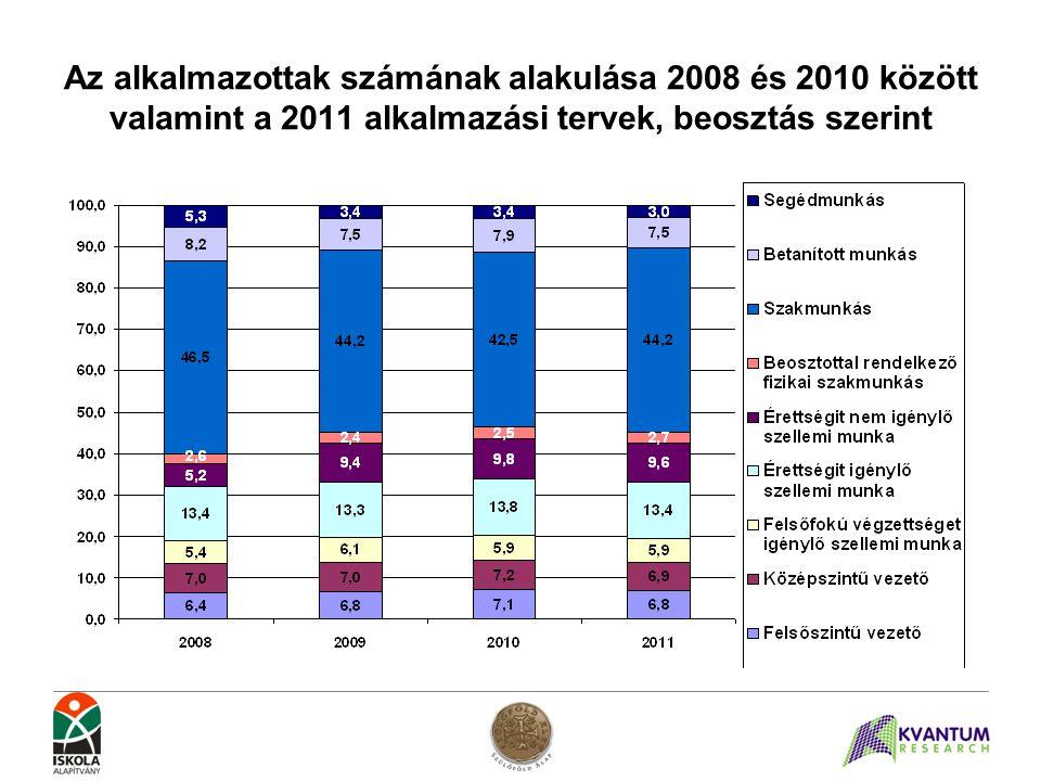 Az alkalmazottak számának alakulása 2008 és 2010 között valamint a 2011 alkalmazási tervek, beosztás szerint