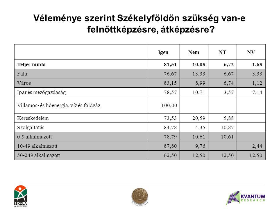 Véleménye szerint Székelyföldön szükség van-e felnőttképzésre, átképzésre? IgenNemNTNV Teljes minta81,5110,086,721,68 Falu76,6713,336,673,33 Város83,1