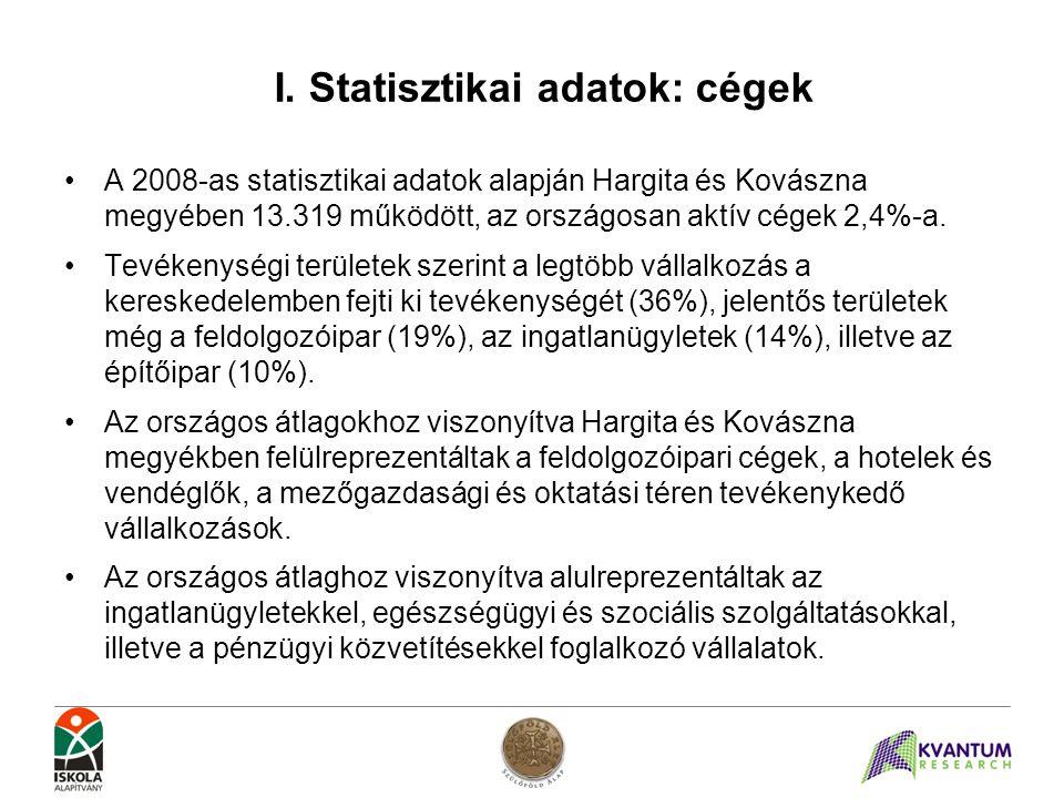 I. Statisztikai adatok: cégek •A 2008-as statisztikai adatok alapján Hargita és Kovászna megyében 13.319 működött, az országosan aktív cégek 2,4%-a. •