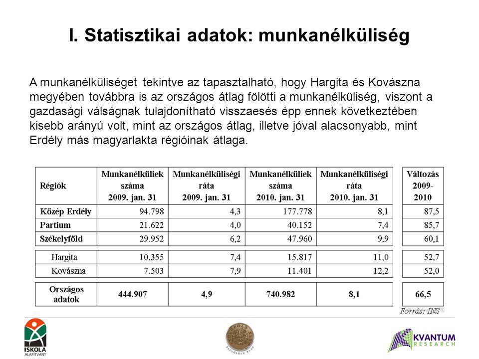 I. Statisztikai adatok: munkanélküliség A munkanélküliséget tekintve az tapasztalható, hogy Hargita és Kovászna megyében továbbra is az országos átlag