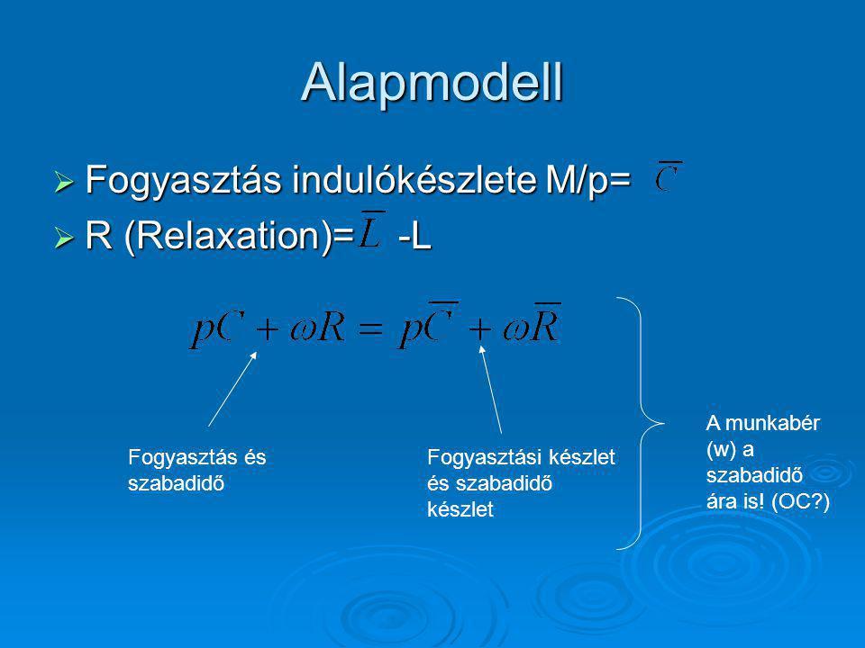 Alapmodell  Fogyasztás indulókészlete M/p=  R (Relaxation)=-L Fogyasztás és szabadidő Fogyasztási készlet és szabadidő készlet A munkabér (w) a szabadidő ára is.
