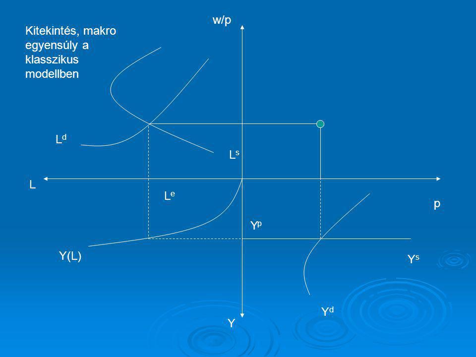 LdLd LsLs w/p L Y p LeLe Y(L) YpYp YsYs YdYd Kitekintés, makro egyensúly a klasszikus modellben
