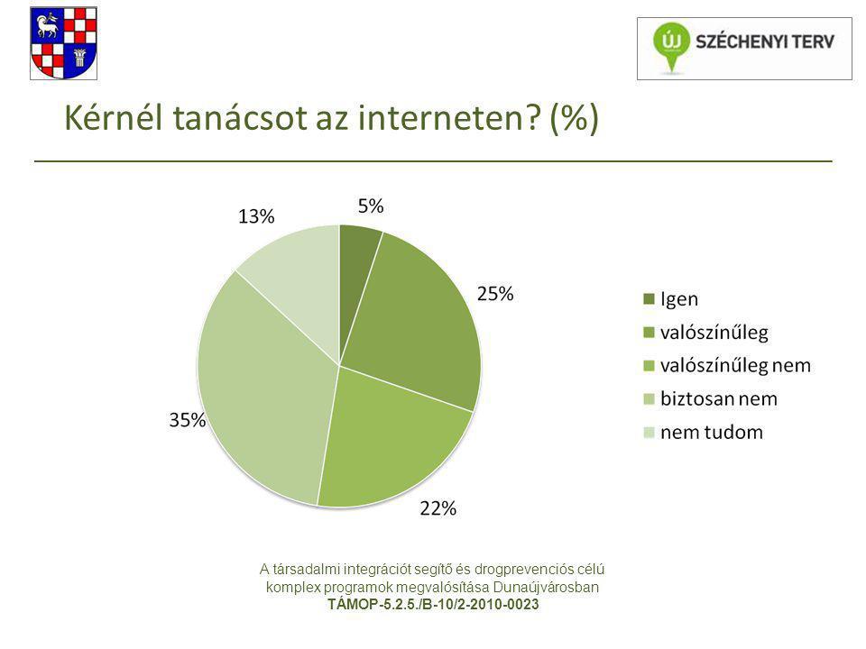 Kérnél tanácsot az interneten? (%) A társadalmi integrációt segítő és drogprevenciós célú komplex programok megvalósítása Dunaújvárosban TÁMOP-5.2.5./
