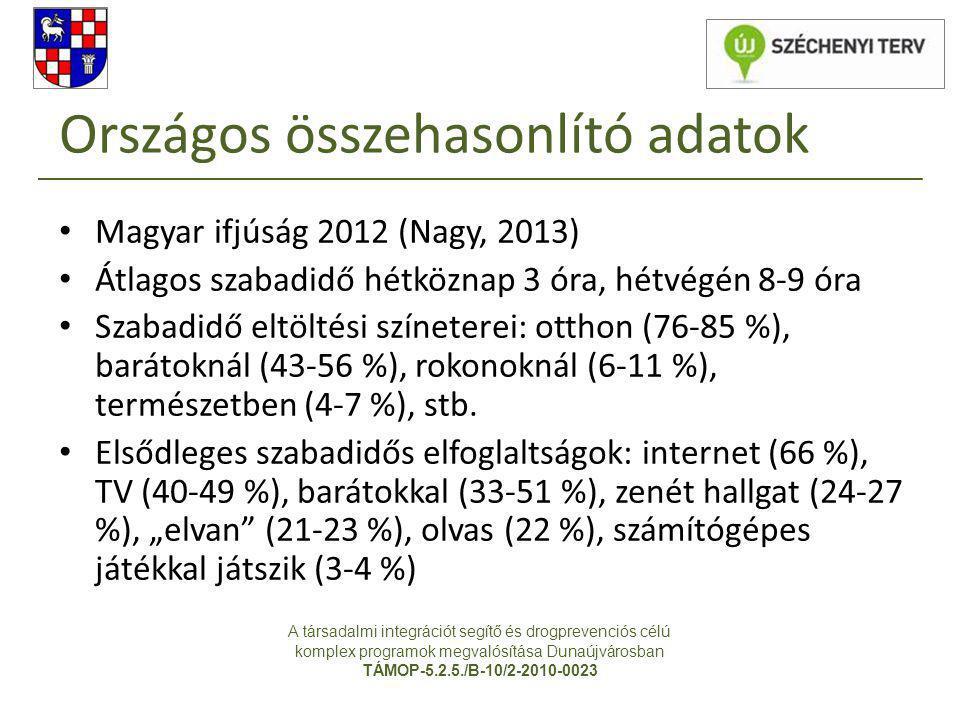 Országos összehasonlító adatok • Magyar ifjúság 2012 (Nagy, 2013) • Átlagos szabadidő hétköznap 3 óra, hétvégén 8-9 óra • Szabadidő eltöltési színeter
