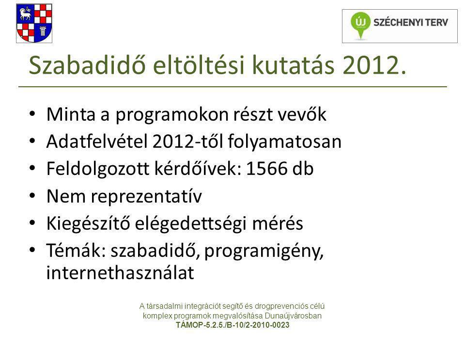 Szabadidő eltöltési kutatás 2012. • Minta a programokon részt vevők • Adatfelvétel 2012-től folyamatosan • Feldolgozott kérdőívek: 1566 db • Nem repre