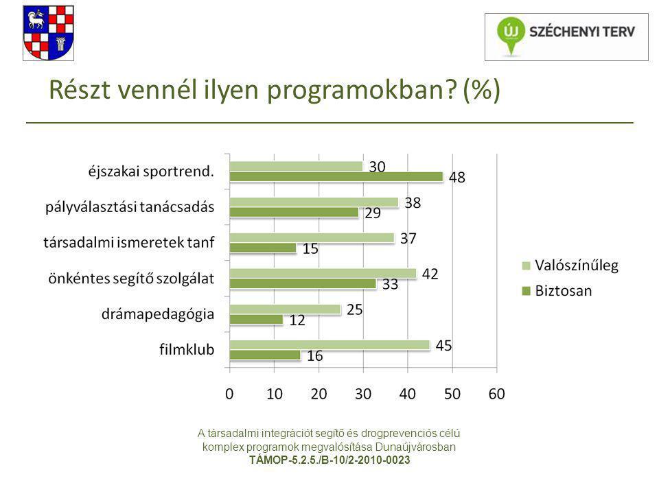Részt vennél ilyen programokban? (%) A társadalmi integrációt segítő és drogprevenciós célú komplex programok megvalósítása Dunaújvárosban TÁMOP-5.2.5