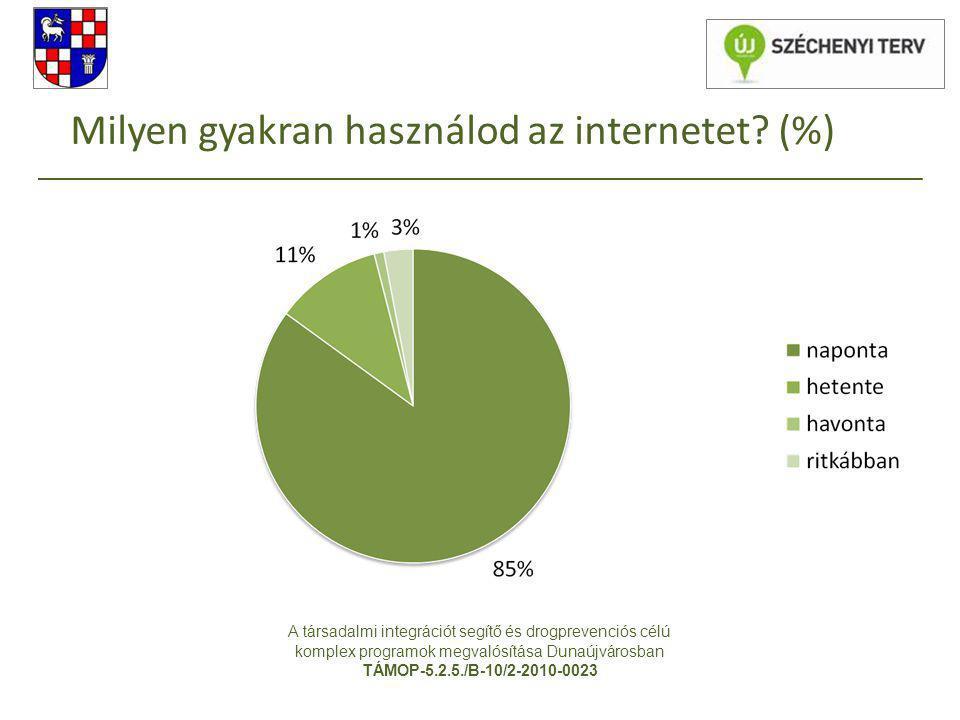 Milyen gyakran használod az internetet? (%) A társadalmi integrációt segítő és drogprevenciós célú komplex programok megvalósítása Dunaújvárosban TÁMO
