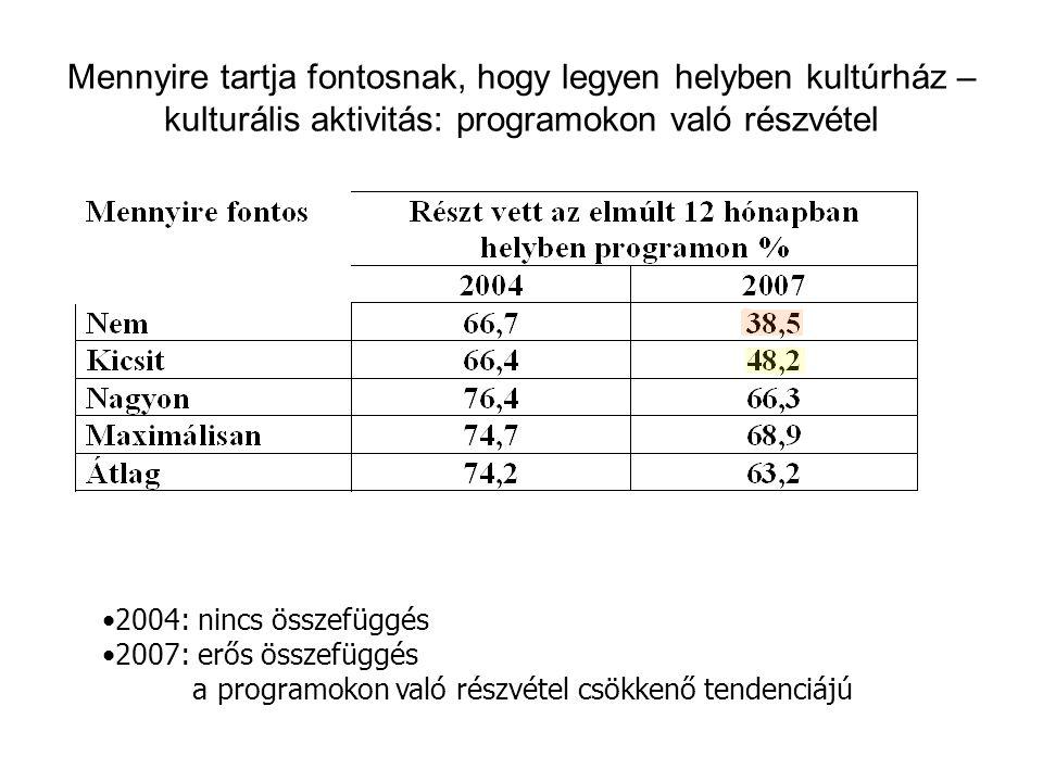 Mennyire tartja fontosnak, hogy legyen helyben kultúrház – kulturális aktivitás: programokon való részvétel •2004: nincs összefüggés •2007: erős összefüggés a programokon való részvétel csökkenő tendenciájú