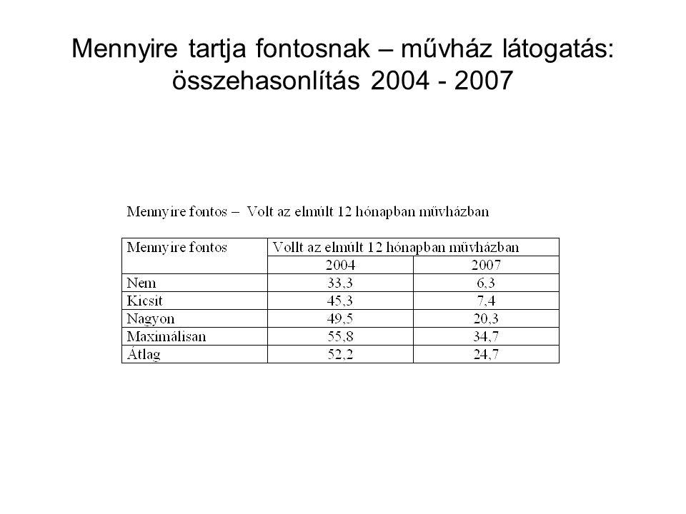 Mennyire tartja fontosnak – művház látogatás: összehasonlítás 2004 - 2007