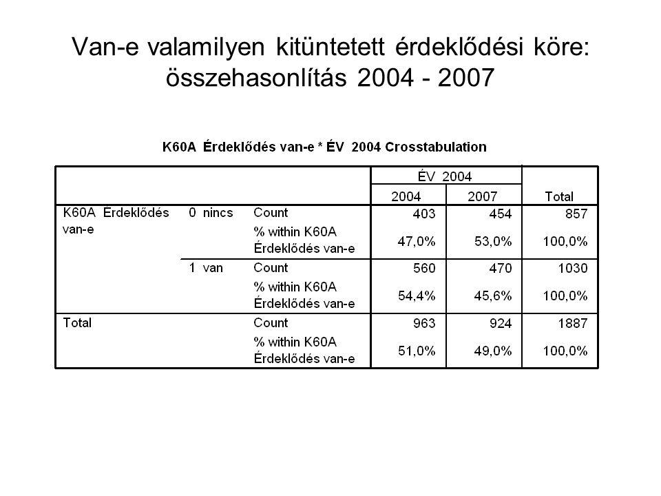 Van-e valamilyen kitüntetett érdeklődési köre: összehasonlítás 2004 - 2007