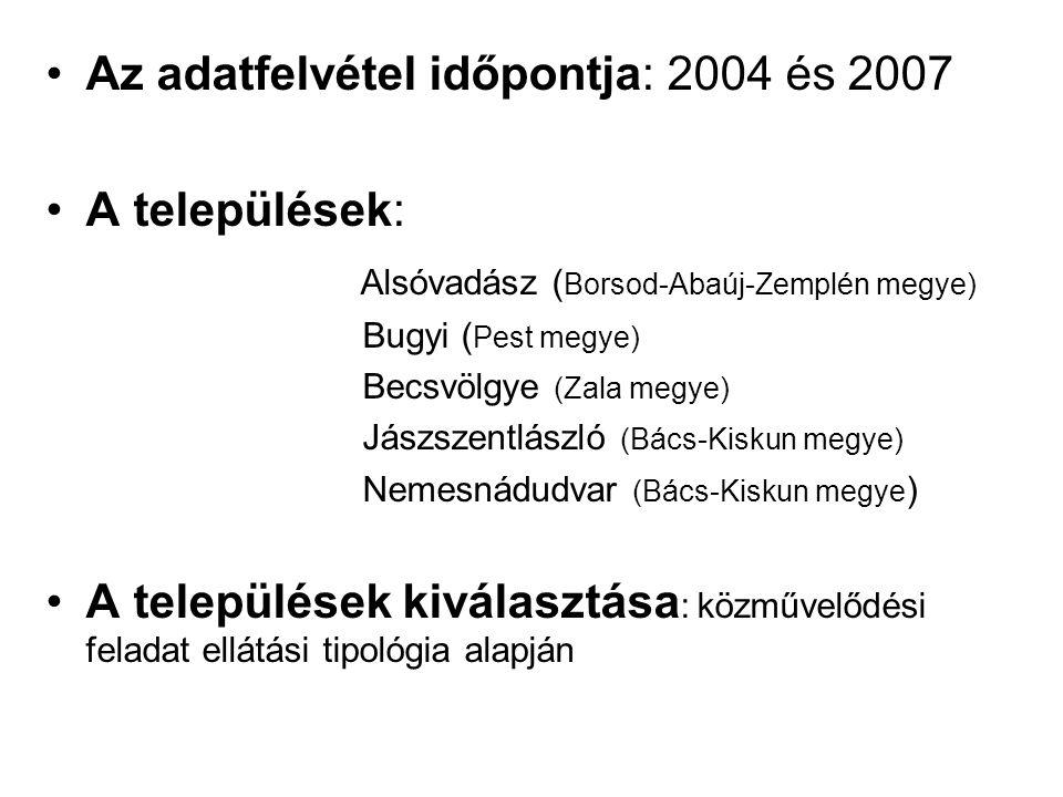•Az adatfelvétel időpontja: 2004 és 2007 •A települések: Alsóvadász ( Borsod-Abaúj-Zemplén megye) Bugyi ( Pest megye) Becsvölgye (Zala megye) Jászszentlászló (Bács-Kiskun megye) Nemesnádudvar (Bács-Kiskun megye ) •A települések kiválasztása : közművelődési feladat ellátási tipológia alapján