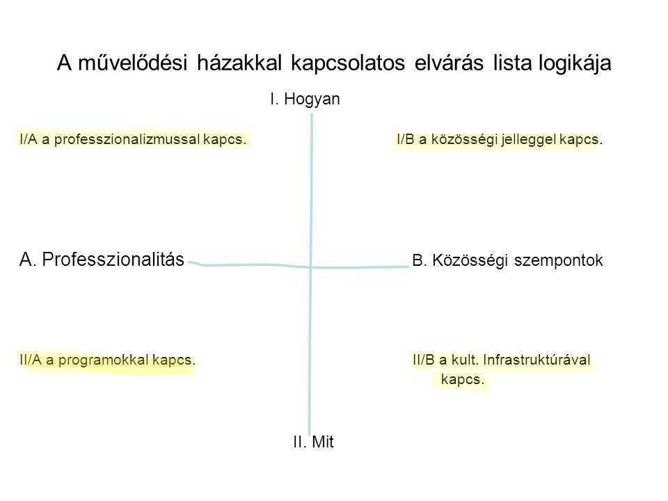 A művelődési házakkal kapcsolatos elvárás lista logikája I.