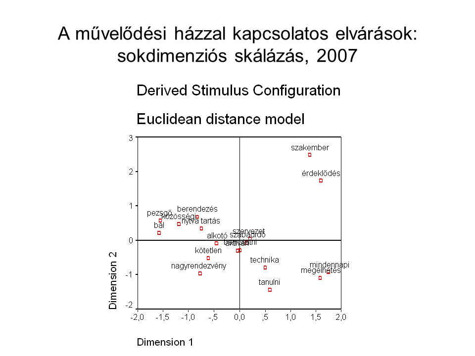 A művelődési házzal kapcsolatos elvárások: sokdimenziós skálázás, 2007