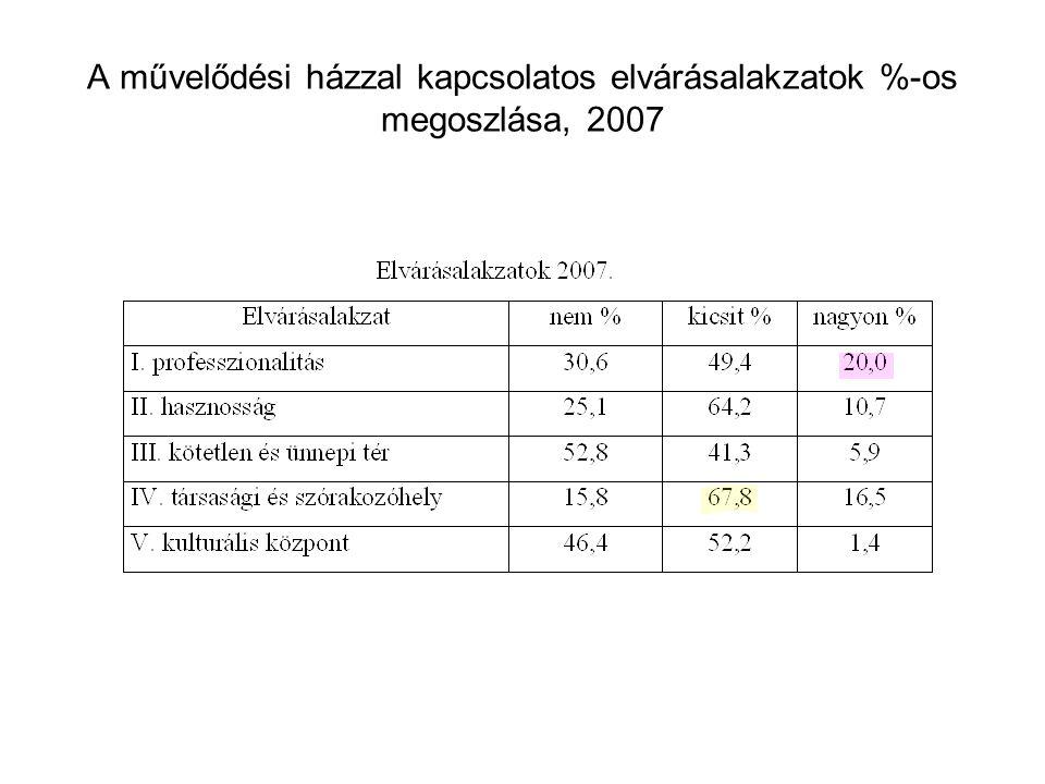 A művelődési házzal kapcsolatos elvárásalakzatok %-os megoszlása, 2007