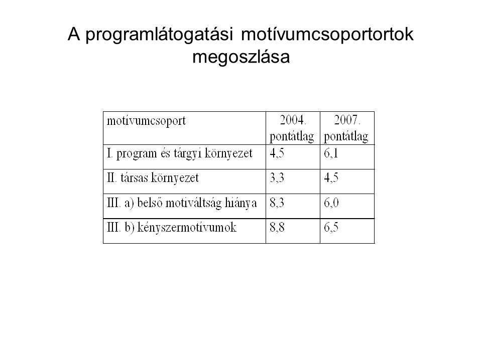 A programlátogatási motívumcsoportortok megoszlása