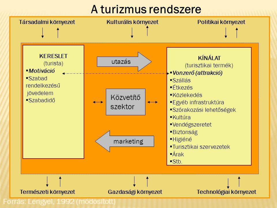 Társadalmi környezet Kulturális környezet Politikai környezet Természeti környezet Gazdasági környezet Technológiai környezet KERESLET (turista)  Mot