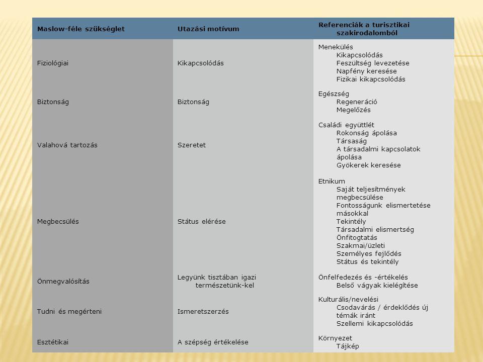Maslow-féle szükségletUtazási motívum Referenciák a turisztikai szakirodalomból FiziológiaiKikapcsolódás Menekülés Kikapcsolódás Feszültség levezetése