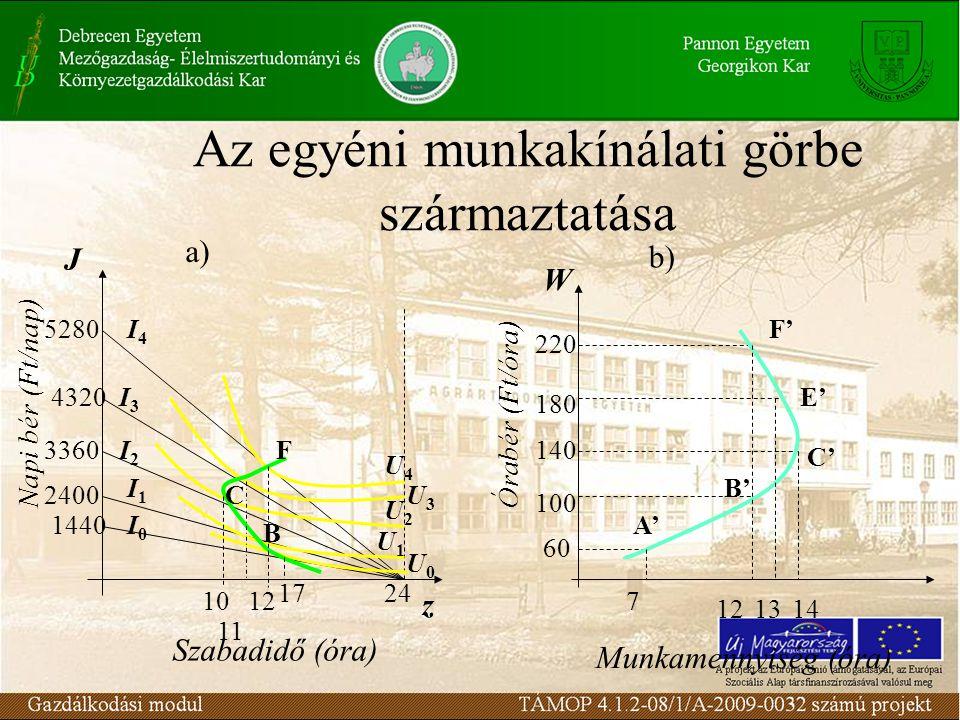 Az egyéni munkakínálati görbe származtatása Napi bér (Ft/nap) J 1440 2400 3360 4320 5280 z 24 F E' C B A' U4U4 U3U3 U2U2 U1U1 U0U0 17 12 11 10 W Órabé