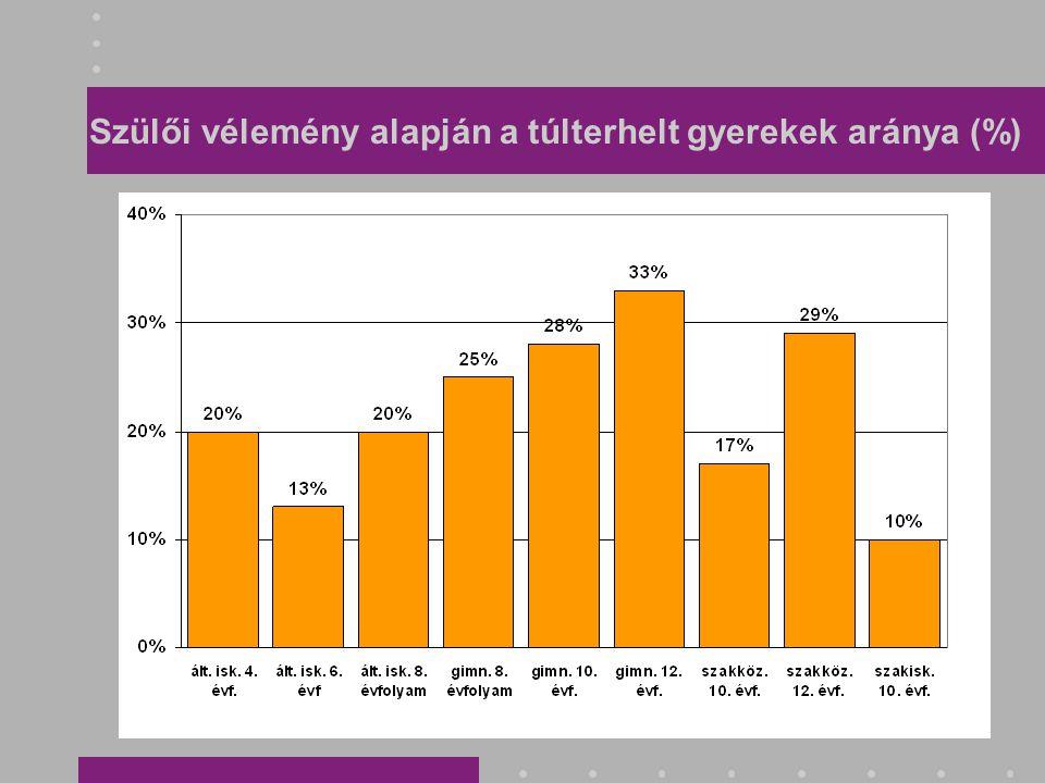 Szülői vélemény alapján a túlterhelt gyerekek aránya (%)