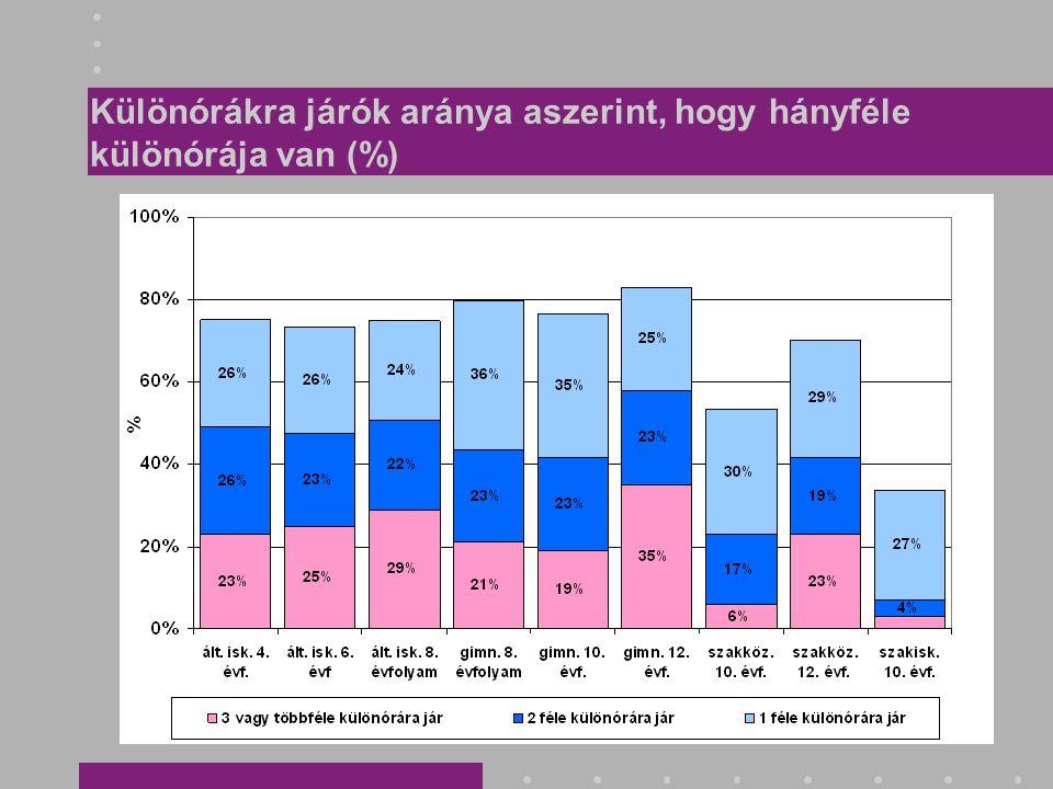 Különórákra járók aránya aszerint, hogy hányféle különórája van (%)